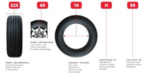 Diagram showing how to read the markings on your tyres